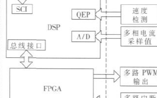 基于DSP控制算法和可編程邏輯器件實現多相變頻控制器的設計