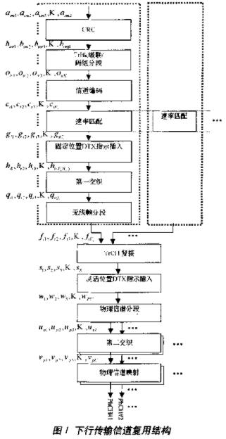 采用DSP+FPGA線性流水陣列結構實現基帶發送的方案設計