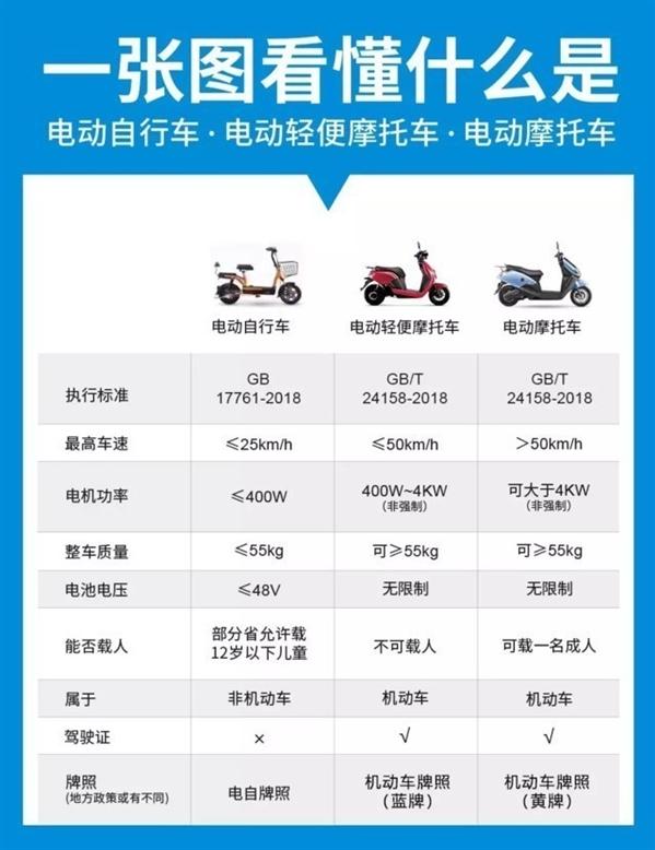 购买二手电动车,操作不当或将受到巨额罚款