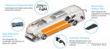 Proterra的可擴展商用車電池說明
