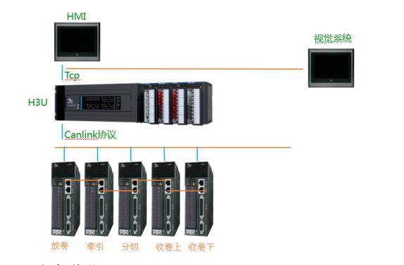 收放卷张力控制+标签视觉检测电气系统方案的介绍