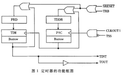 采用定点DSP芯片TMS320F206进行准确的...