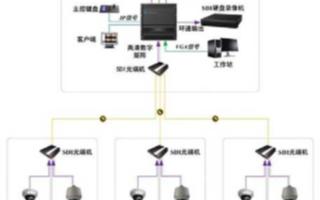 电厂视频监控系统的功能架构及设计与实现
