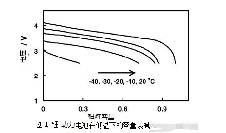 锂动力电池高低温特性_锂动力电池模组温度采集方法