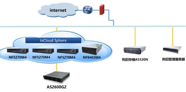 浪潮AS2600G2的海量存儲器可滿足龐大的虛擬機集群的高并發IO需求