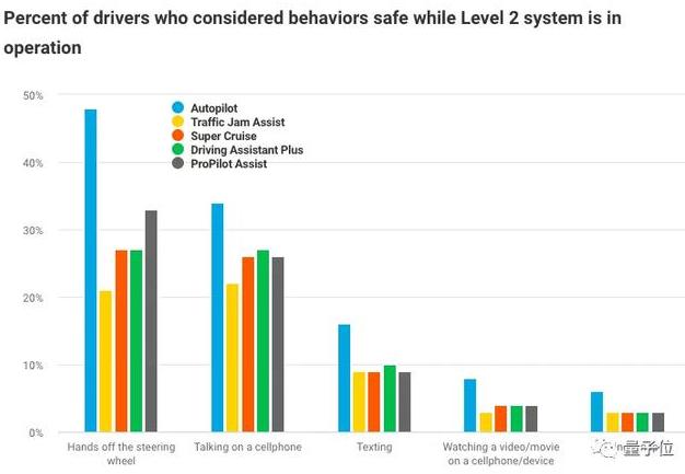 最新调查:48%美国人不相信Robotaxi使用的的自动驾驶技术