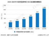 2022年,中國智能照明行業市場規模約為431億元