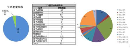 量子點顯示專利技術推動TCL液晶電視銷量連續兩年位居全球第二