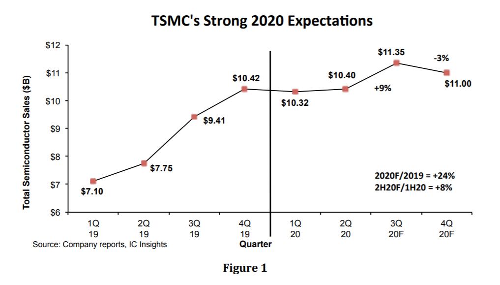 IC供應商對2020年下半年有哪些期許