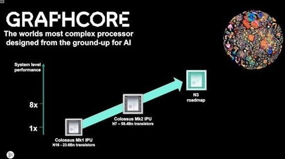 为什么Graphcore是第一个打造出高晶体管数...