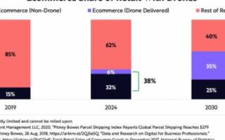 无人机物流技术帮助电商销售实现增长