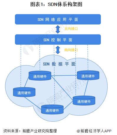 分享總結2019年中國SDN現狀,數據中心成主要市場