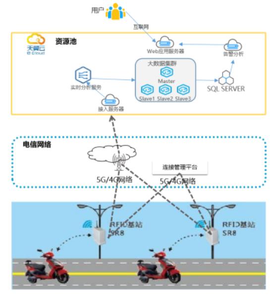 为整顿共享车辆市场乱象,天翼云推基于RFID的车辆精准定位