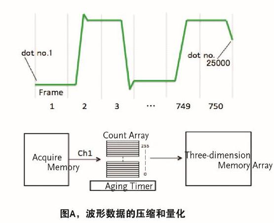 一文解析数字存储示波器的VPO技术