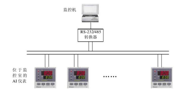 RS485总线在工ξ业控制的典型应用