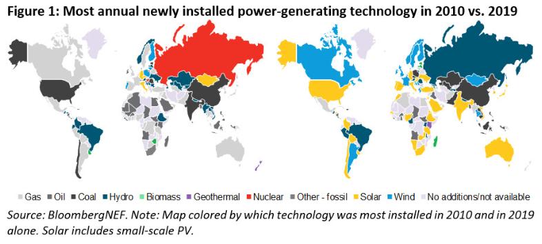 太陽能光伏發電發展迅猛,已成全球第四大發電來源