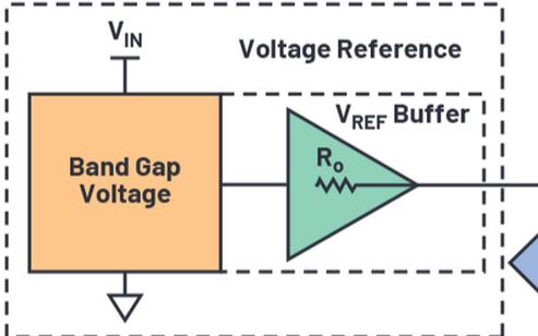 基準電壓噪聲重要嗎?看完你就明白了!