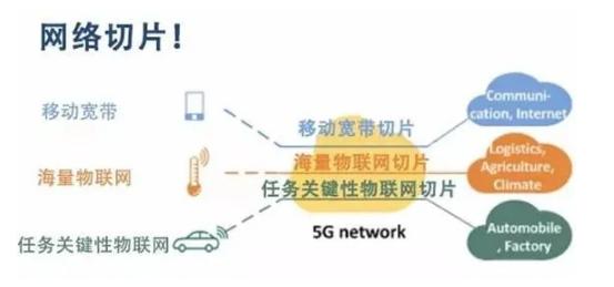 5G网络切片的概念、工作原理和行业应用