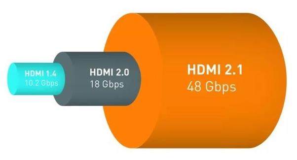 HDMI 2.1将成未来智能电视标配接口