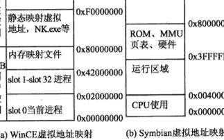 Symbian和WinCE操作系统的内存管理技术研究