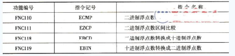 三菱FX系列PLC浮点数运算指令说明