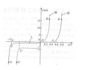 模擬電路和數字電路的一些基本理論