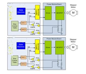 采用PSoC3芯片的两轴步进电机细分控制系统