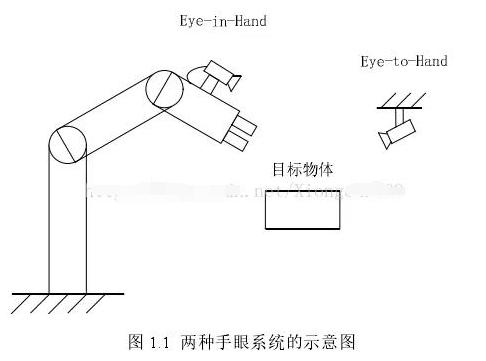 一文詳解機器人的視覺伺服