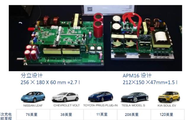 汽車、5G電源和光伏是SiC發展的主要驅動力,模塊化是其主要發展趨勢