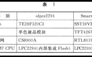 RedBoot引导程序↑在SmartARM2200开发板中的移植参考研究