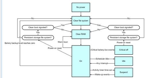 Windows CE.NET电源管理器状态转换方...