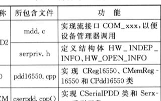 基于Windows CE操作系统实现串『口应用程序开发和驱动设计