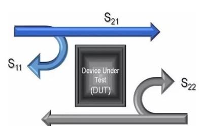 网络分析仪可以最大限度地提升功率效率和信号的完整性