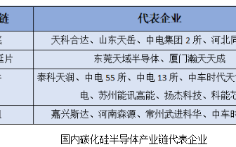 第三代半导体写入十四五 第三代半导体产业链与第三...