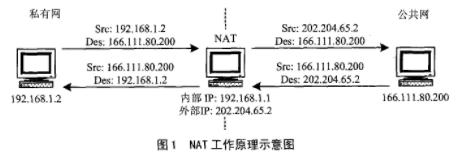 基于VxWorks操作系统的网络协议栈实现NAT/NAPT技术应用
