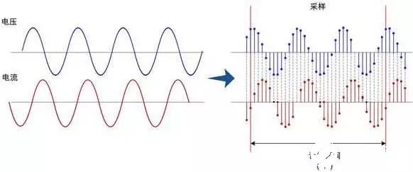 基于功率分析仪的有功功率测量原理和方法研究