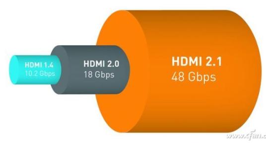HDMI、DP接口的应用 DP 2.0有何优势