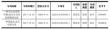 周報:兆馳股份預計5G微基站推出將有延期