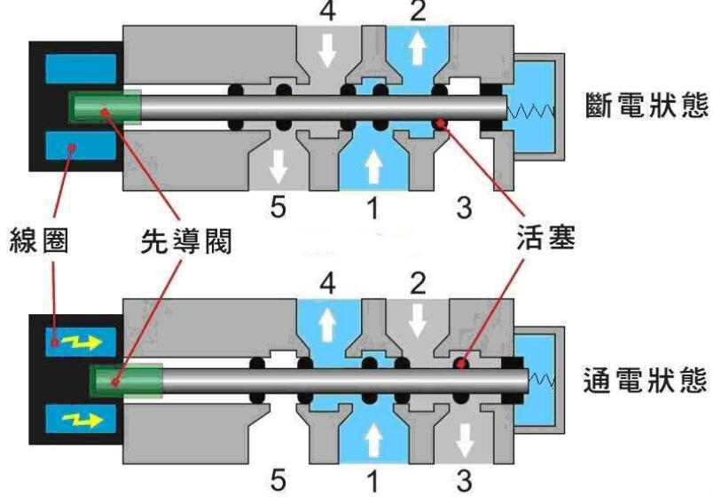 两位五通电磁阀的工作原理及故障检查