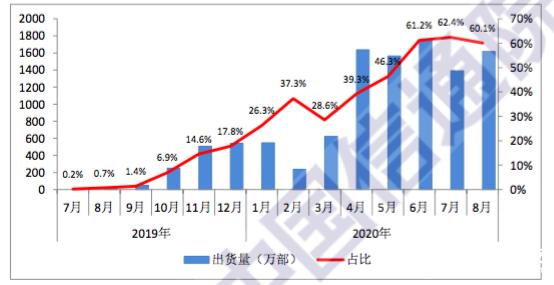 8月國內市場5G手機出貨量1617萬部,占同期數量的48.9%