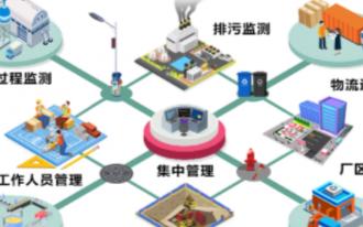 物联网技术在我们生活生产领域中的应用