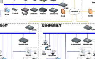 供電營業廳綜合監管系統的功能實現和應用優勢分析