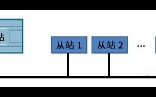 关于Modbus通讯协议的解读,它的特点都有哪些