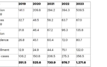 預計到2023年全球IOT無人機出貨量將達130萬臺