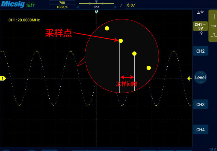 一文解析示波器的采样频率