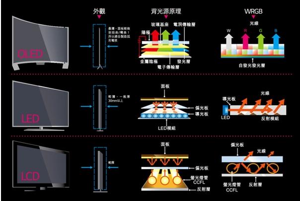 如何不踩雷不虧錢選好一個實用的智能電視?