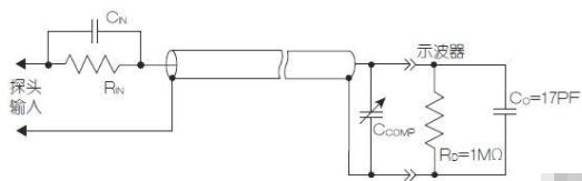 将放大器放在探�|头如何降低探头和线缆对信号造成的损】耗