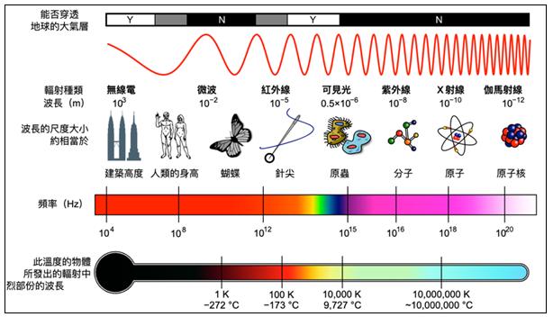 手机边充电边玩,辐射更大?信号越差,辐射越大?