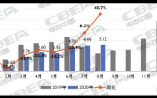 8月动力电池装机量迎今年首次高增长,同比增长48...