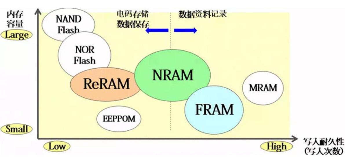 对于高性能NRAM存储器,它都有哪些用武之地